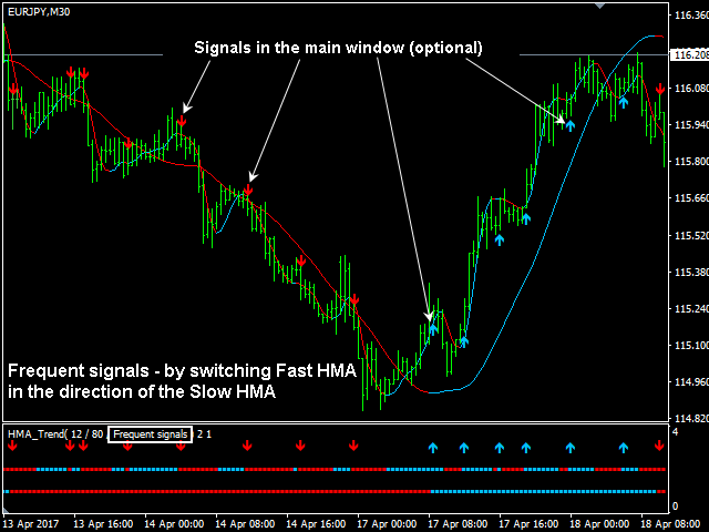 Download the 'HMA Trend' Technical Indicator for MetaTrader 4 in