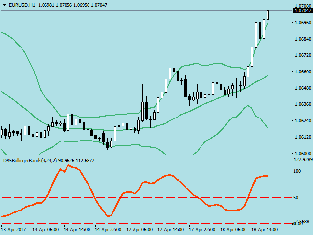 Double bollinger bands indicator download