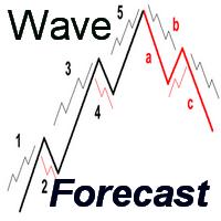 Wave Forecast