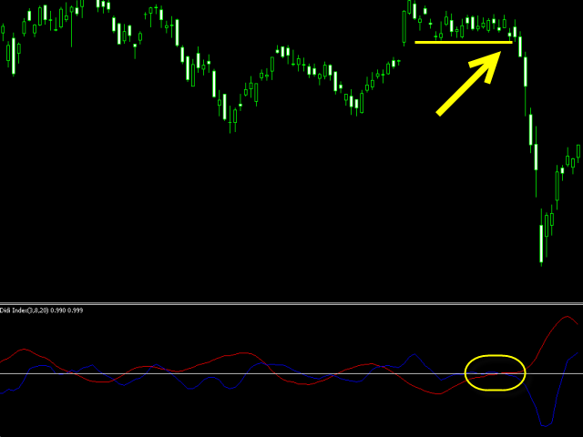 XCalper Didi Index MT4