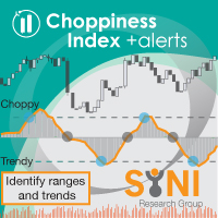 Choppiness Index MT5