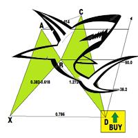 Harmonic Shark pattern