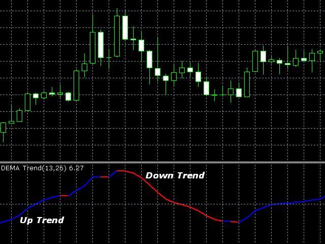 DEMA Trend