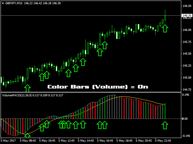 Buy The Macd Volume Technical Indicator For Metatrader 4 In
