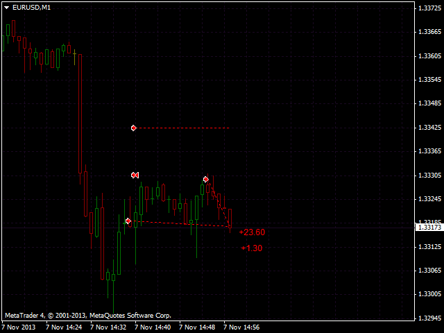 Orders Indicator MT5