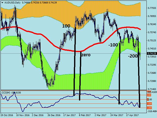 PH CCI on Chart Histo