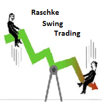 Raschke Swing Trading