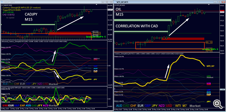 correlation oil and CAD