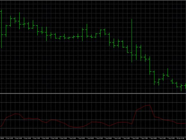 Forex volatility meter