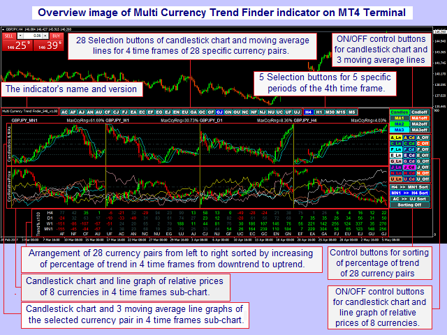 Multi Currency Trend Finder