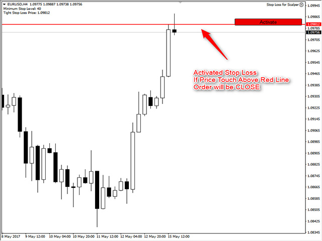 Stop Loss in tight range for Scalper