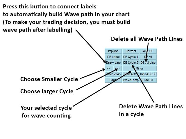 wave label