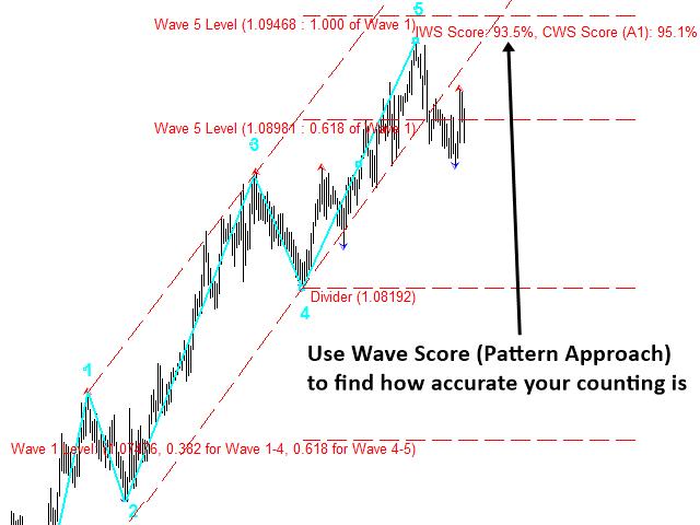 Elliott wave good trade 3 forex indicator for mt4