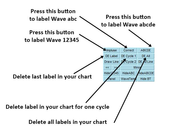 Comprar 'Elliott Wave Trend MT5' Indicador técnico para MetaTrader ...