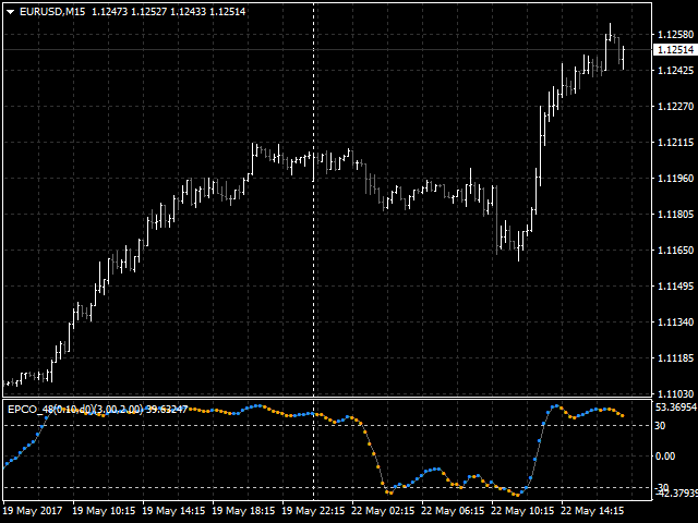 Extended price cycle oscillator