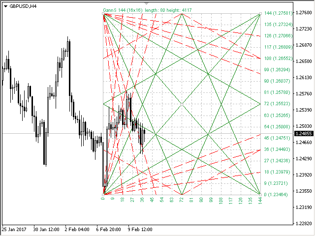 Buy the 'Gann Square of 144' Technical Indicator for MetaTrader 4 in