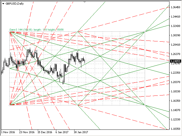 Buy the 'Gann Square of 144' Technical Indicator for