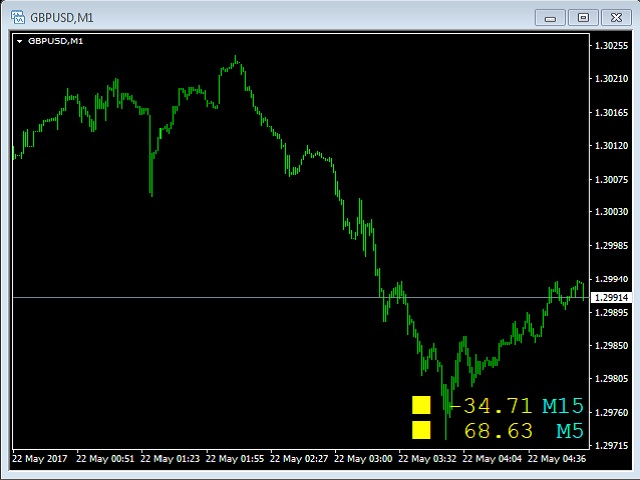 Multiple Time Frame Commodity Channel Index