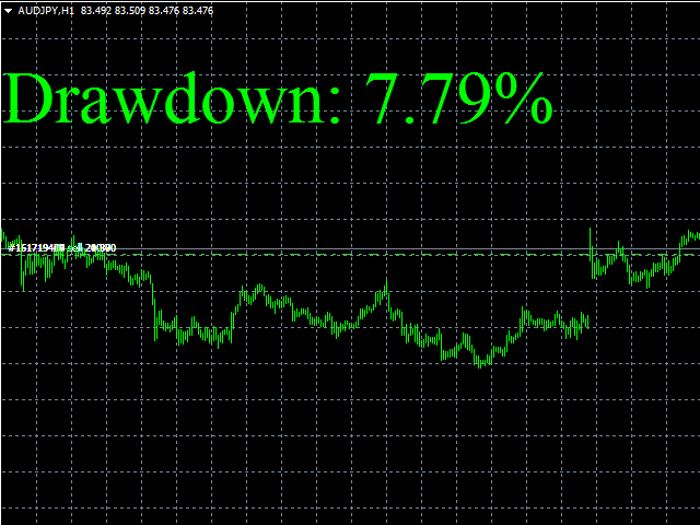 Show drawdown on chart