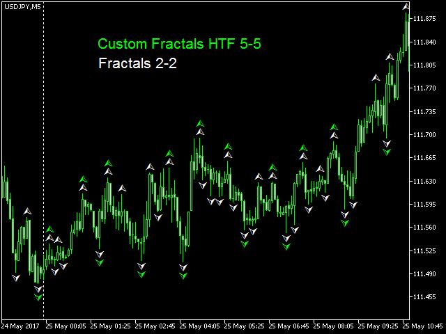 Custom Fractals HTF MT4