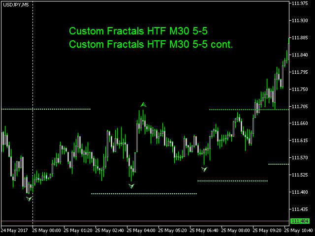 Custom forex indicator for android