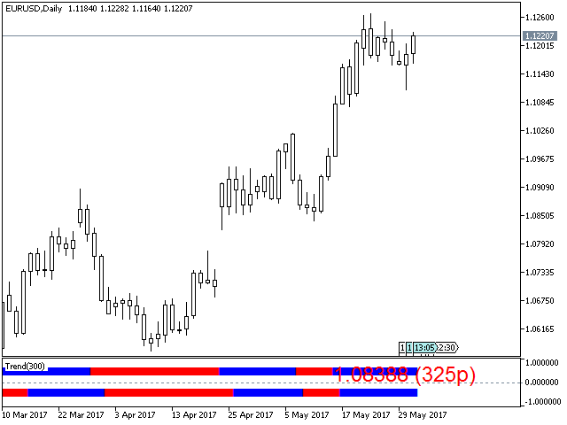 Trend Projection MT5
