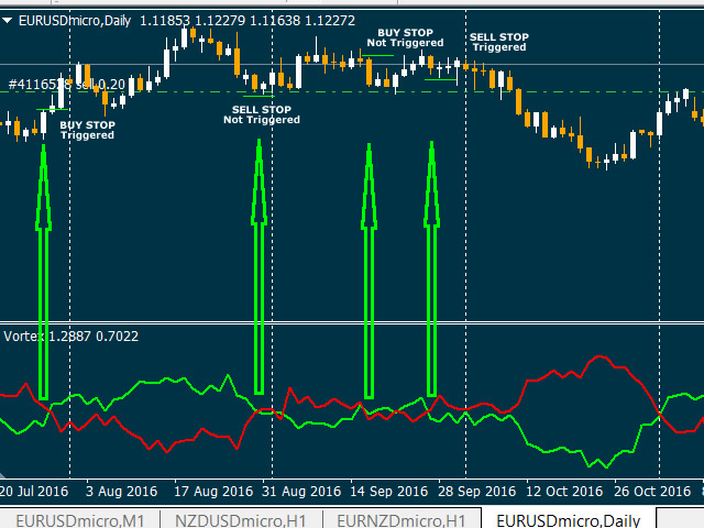 Download the 'Vortex Trend Indicator' Technical Indicator