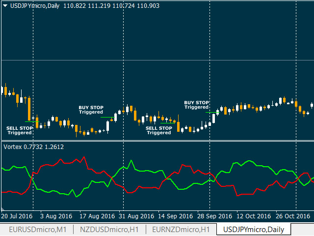 Download the 'Vortex Trend Indicator' Technical Indicator for