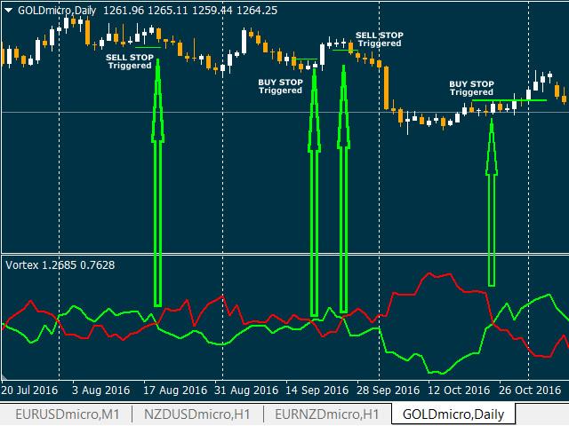 Vortex Trend Indicator