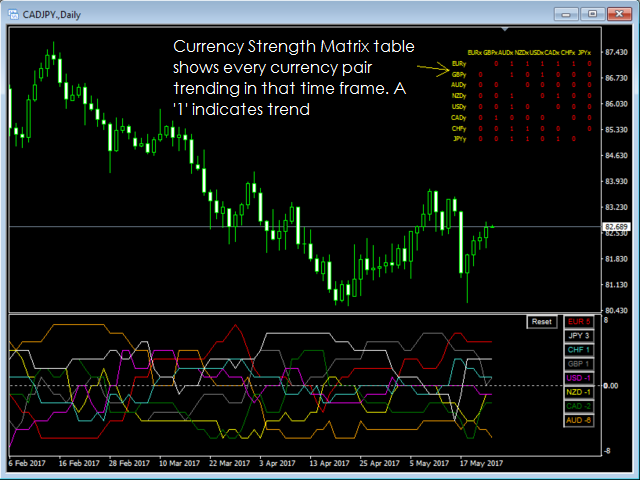 Currency Strength Matrix