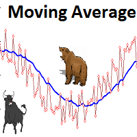 EA Moving Average MT5