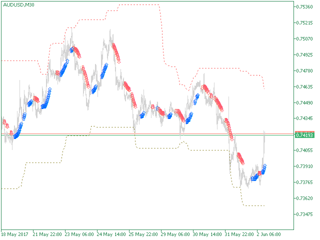 Trade Direction 5