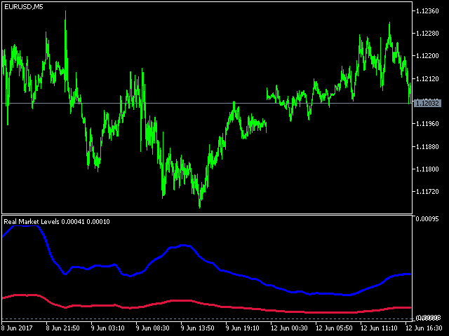 Real Market Levels MT5