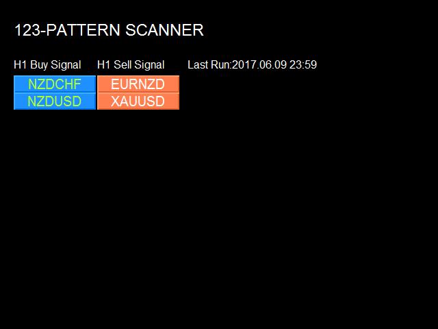 The 123 Pattern Market Scanner