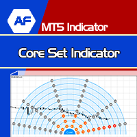 Core Set Indicator
