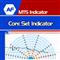 Core Set Indicator