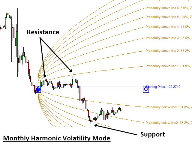 Buy the 'Double Harmonic Volatility Indicator MT5' Technical