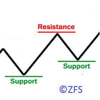 Lines Resistance and Support