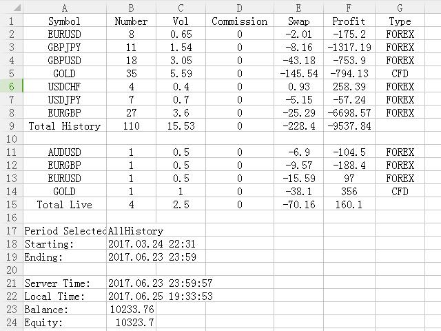 Account Summary MT5