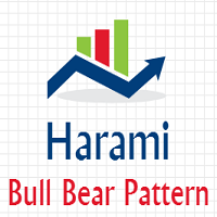 HP Harami Bull Bear Pattern Indicator