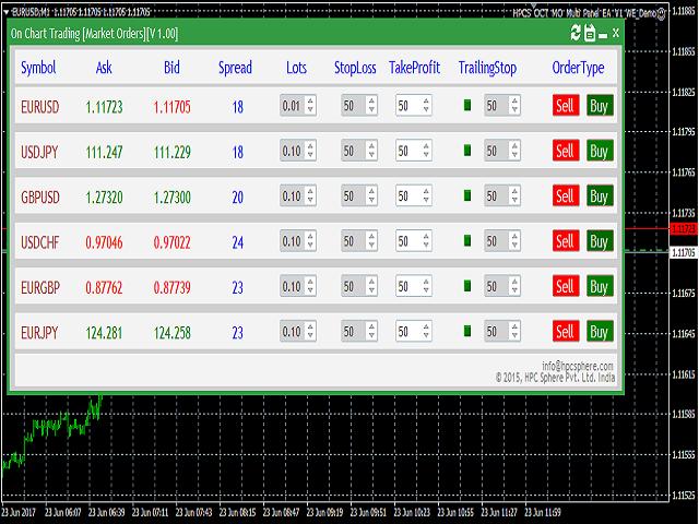 Market Order Panel Major DEMO