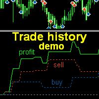 Trade history MT4 demo