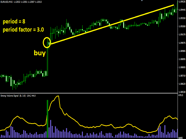 Strong Volume Signal