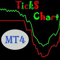 Ticks Line Chart