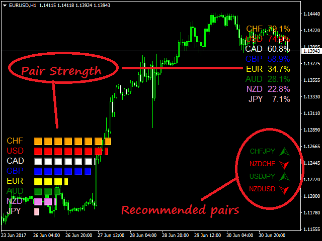 Forexgrail currency strength meter