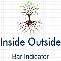 Inside Outside Bars Indicator