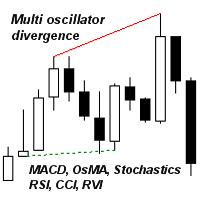 Multi oscillator divergence