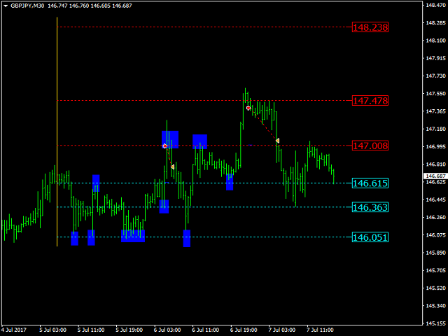 Strong Retracement Points MT5