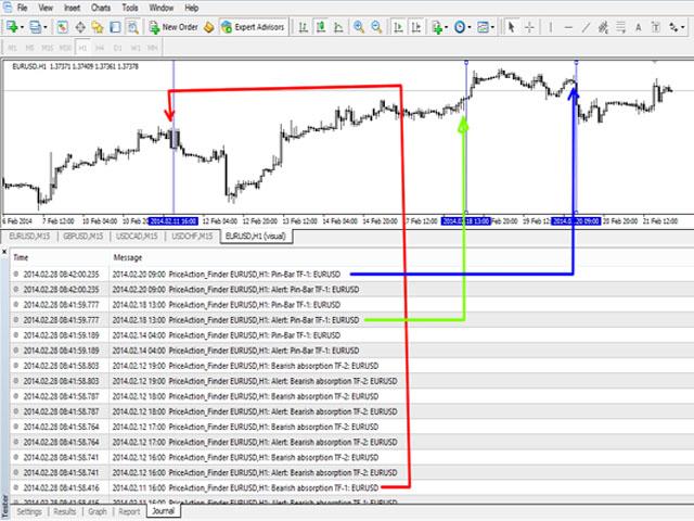PriceAction Finder