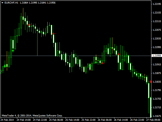 Scalper Signal Indicator